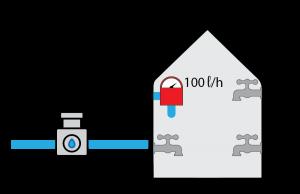 Speedtest water analogy - full 100l/h