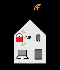 Speedtest wifi analogy - full 4MB